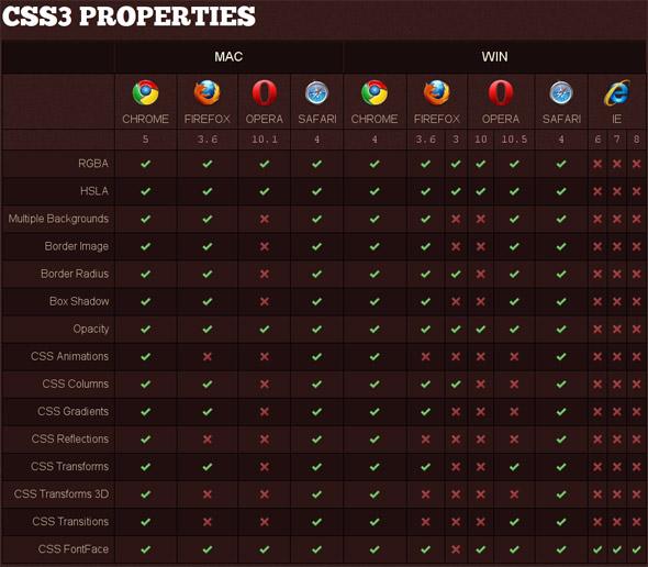 Checklist delle proprietà CSS3 sui vari browser