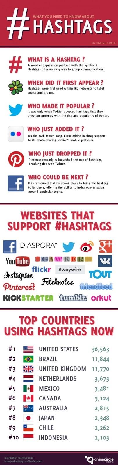 Cos'è un hashtag