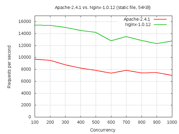 Nginx performance