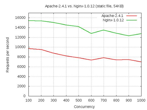Nginx performance