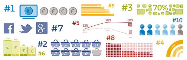 10 verità riguardo l'ecommerce [INFOGRAFICA]