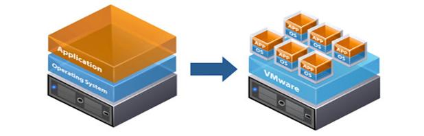 Tecnologie di virtualizzazione a confronto: VMware, KVM e Xen