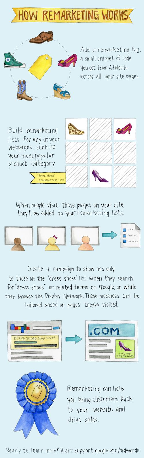 Come puoi inglobare una campagna di Retargeting nel tuo sito Web