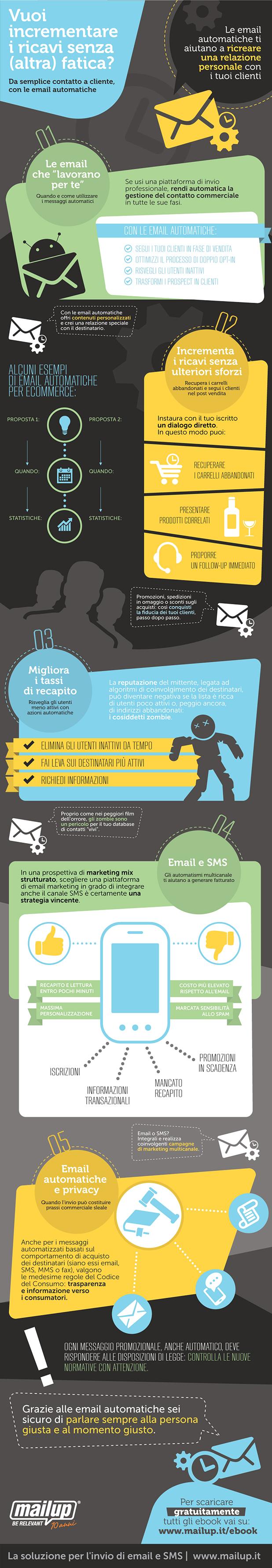 email-automatiche-5-consigli-mailup