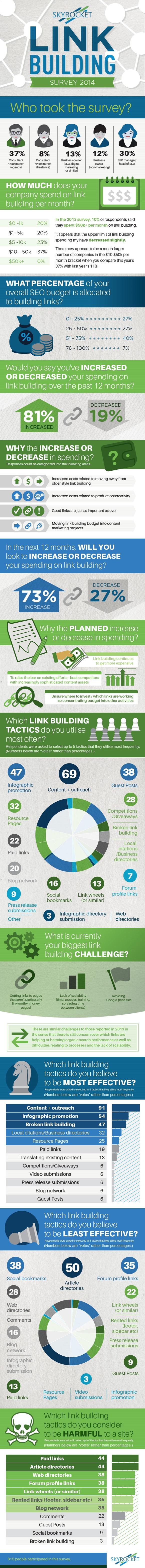 Le statistiche sul link building di SkyRocket nel 2014