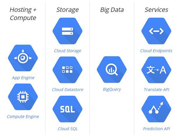 Prodotti Google Cloud Platform