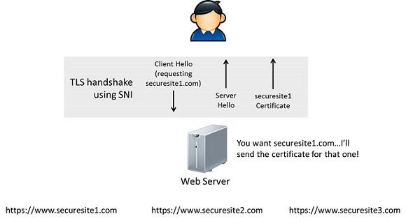 SNI, i certificati SSL condivisi su un unico indirizzo IP