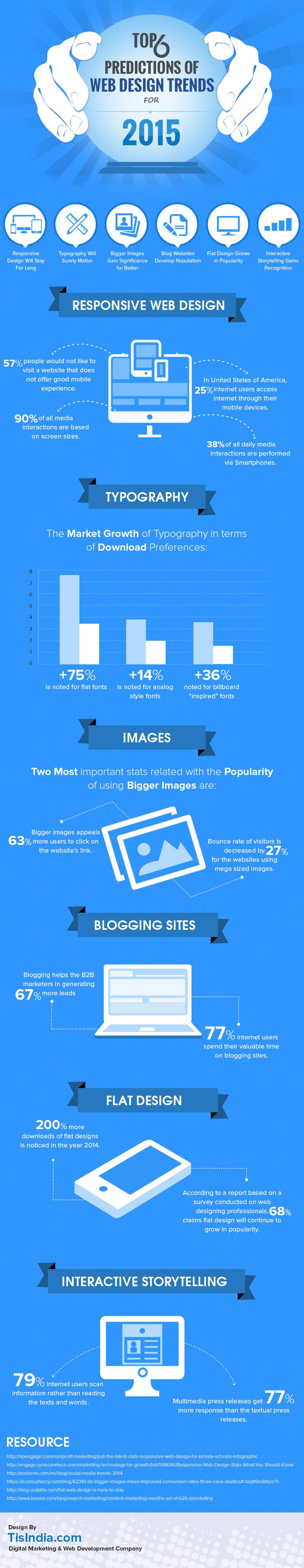 Web Design: quali sono le tendenze del nuovo 2015?