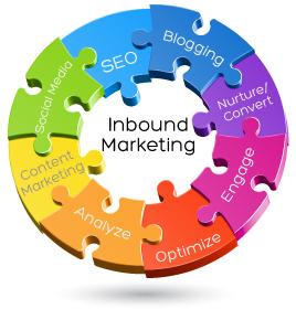 full-spectrum-inbound-marketing