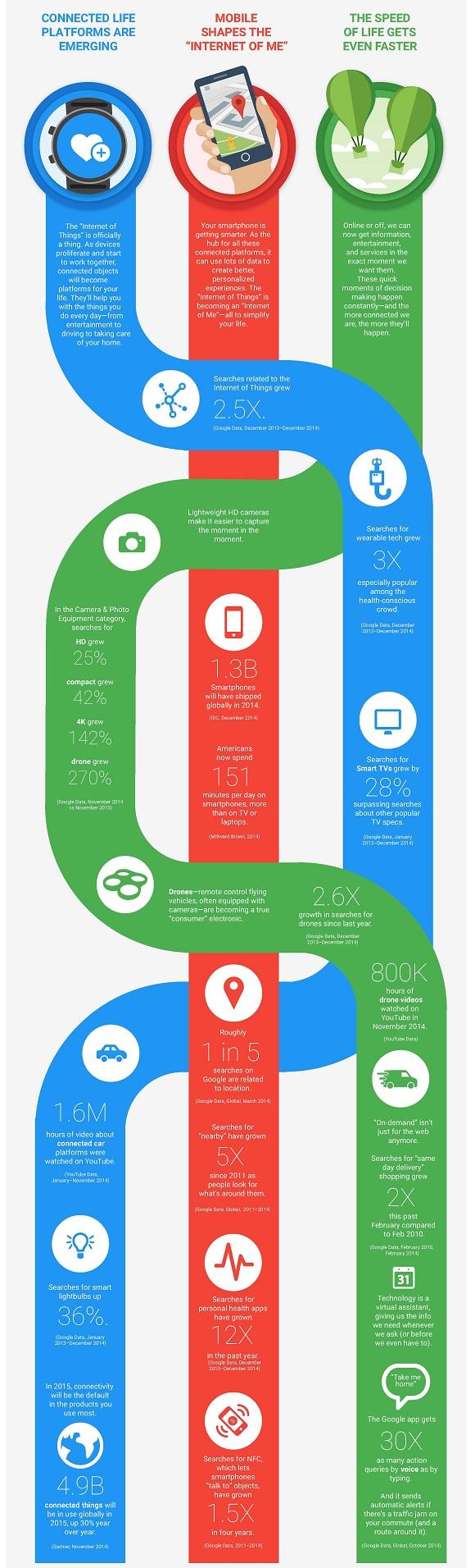 Web Marketing 2015
