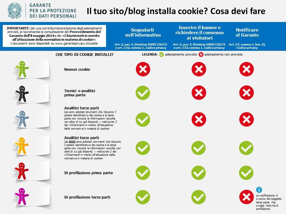 Infografica normativa cookie