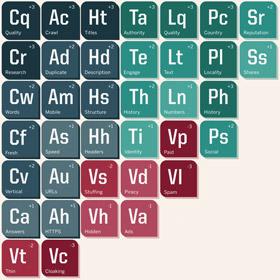 I fattori di ranking 2015 dalla tavola periodica SEO più famosa