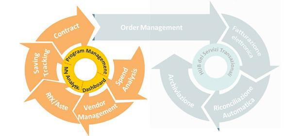 L'importanza del ciclo d'acquisto per l'ecommerce