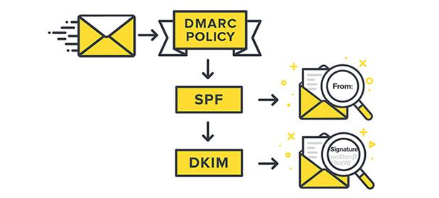 DMARC, SPF e DKIM per la certificazione delle email
