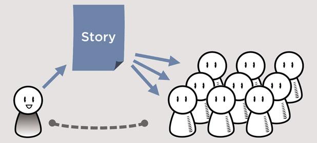 Risultati immagini per storytelling importanza