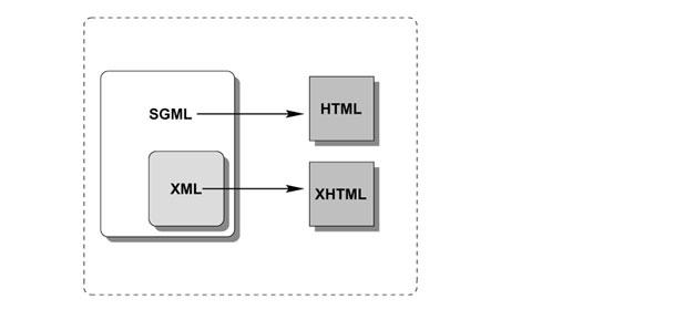 Che cos'è un linguaggio di markup?