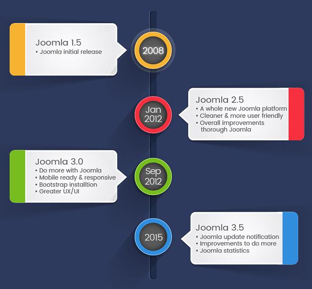 Timeline aggioramento Joomla