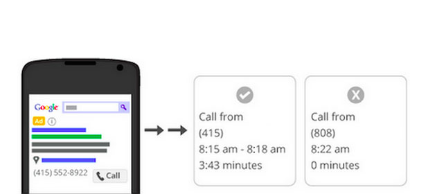 Google AdWords, estensioni di chiamata e numeri di inoltro